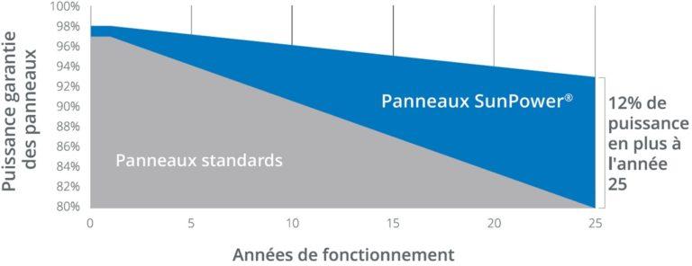 Puissance garantie des panneaux photovoltaïque