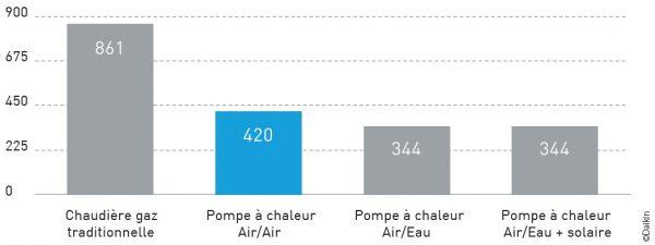 graphique-economies-pompe-a-chaleur-air-air